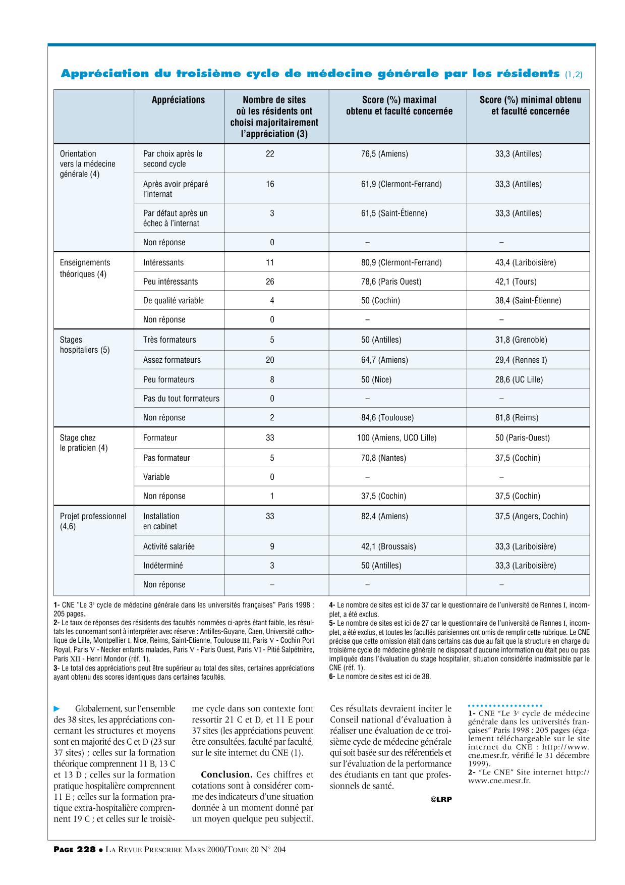 applidev prescrire org - /Images/data/LRP/204/standard/